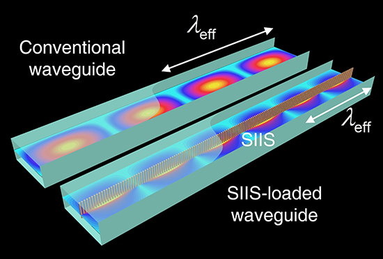 Waveguide Dispersion Tailoring by Using Embedded Impedance Surfaces - Advances in Engineering