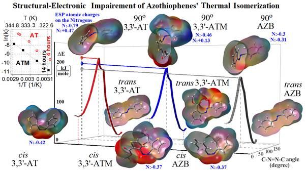 Unexpected photo-switching behavior of 3,3ʹ -azothiophenes -Advances in Engineering