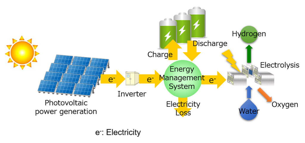 """""""Battery × Hydrogen"""" for economically rational hydrogen production from solar energy - Advances in Engineering"""