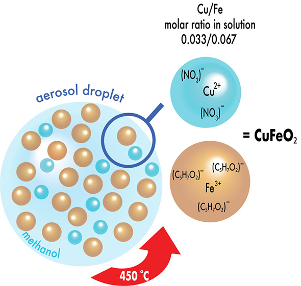 Delafossite CuFeO2 thin films via aerosol assisted CVD: Synthesis and characterization - Advances in Engineering