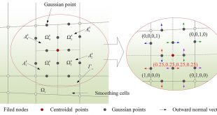 A valid inhomogeneous cell-based smoothed finite element model for the transient characteristics of functionality graded magneto-electro-elastic structures - Advances in Engineering