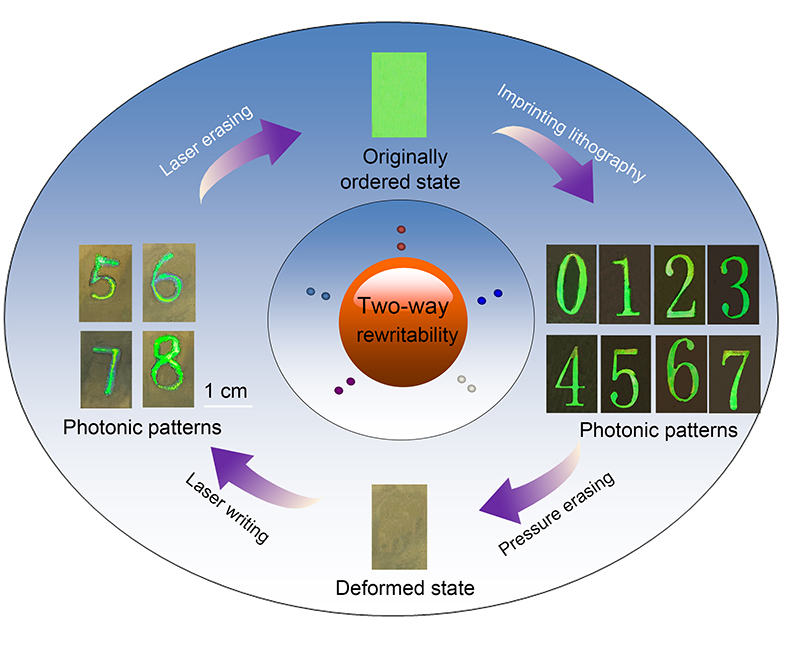 Two-way rewritable and stable photonic patterns enabled by near-infrared laser-responsive shape memory photonic crystals - Advances in Engineering