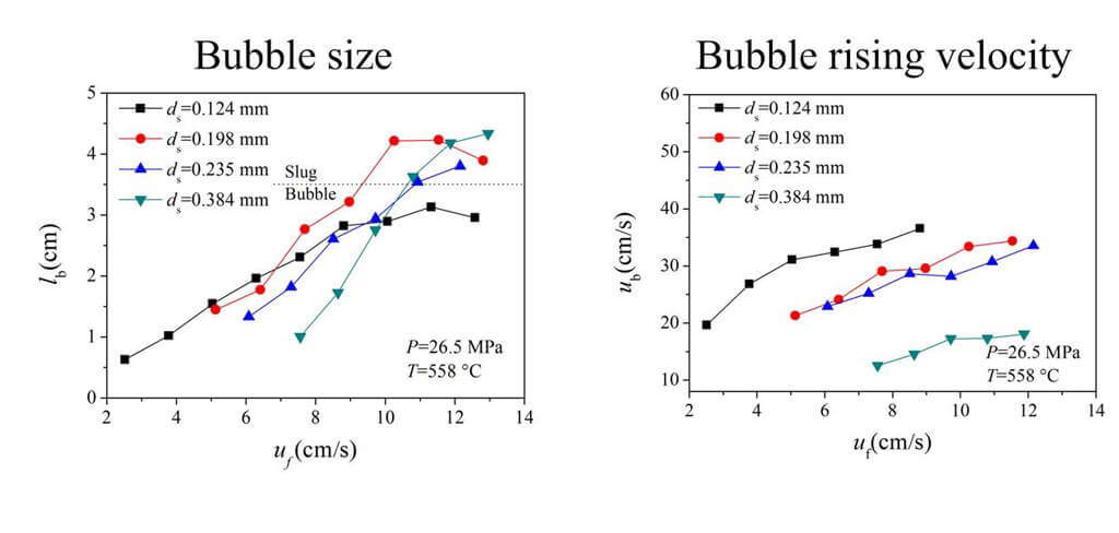 Fluidization of Particles in Supercritical Water: A comprehensive Study on Bubble Hydrodynamics - Advances in Engineering