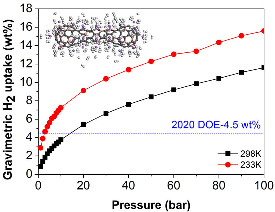 Calculated H2 adsorption isotherms by GCMC in 37Li@C139B31 complex as a function of the pressure at T=233 and 298K. The inset: the side view of optimized 178 H2@37Li@C139B31 complex by a DFT study. Gray indicates C; pink, B; purple, Li; white, H. - Advances in Engineering