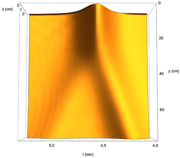 Fourfold amplification of solitary-wave Mach reflection at a vertical wall - Advances in Engineering