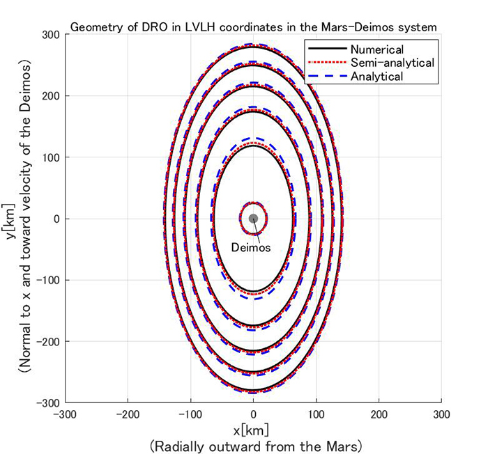 Analytical expression for distant retrograde orbits around a small natural satellite - Advances in Engineering