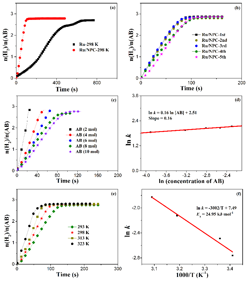 Ruthenium supported on nitrogen-doped porous carbon for catalytic hydrogen generation from NH3BH3 hydrolysis - Advances in Engineering
