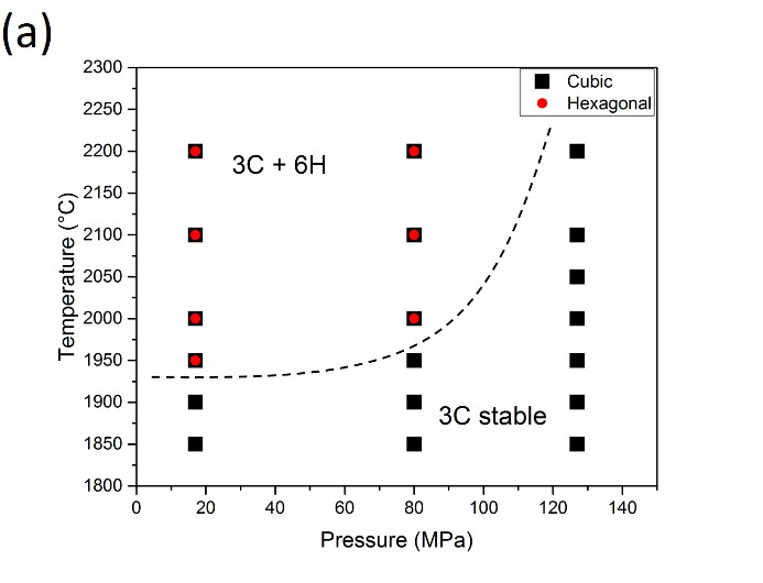 When pressure postpones the limits of a temperature-driven transition: the case of SiC - Advances in Engineering