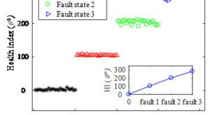 Bending-nonlinearity-for-manifold-learning--Advances-in-Engineering