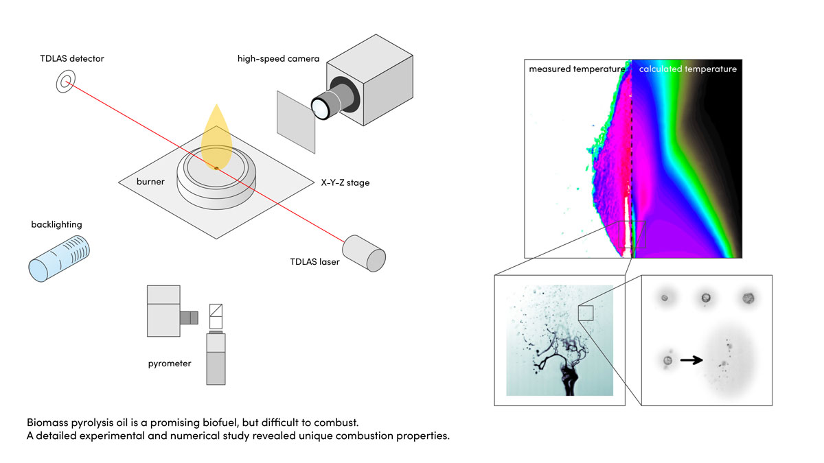 CFD modeling applicable for engineering design of pyrolysis oil combustors - Advances in Engineering