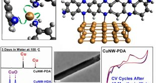 How to combine oxidantion-resistance and electrochemical properties for copper nanowires? A magical touch using phenylenediamine. - Advances in Engineering