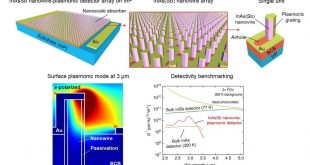 Plasmonically-enhanced nanowire platform – a new detector architecture to boost remote sensing and thermal imaging? - Advances in Engineering