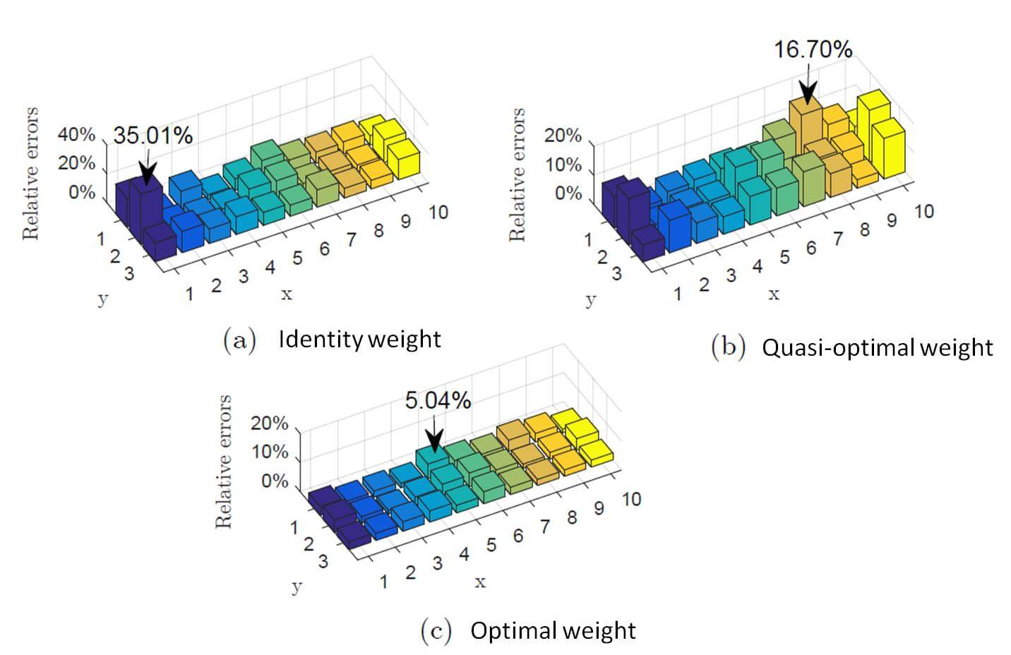 On choice and effect of weight matrix for response sensitivity-based damage identification with measurement and model errors - Advances in Engineering