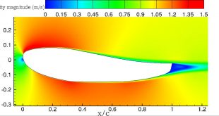 Flow separation downstream of a hydrofoil with a blunt trailing edge (plotted with zero angles of attack, q_in = 1 m/s at far upstream, Re = 1.0 × 10^6 ; the lengths are non-dimensionalized by the hydrofoil chord length c. - Advances in Engineering