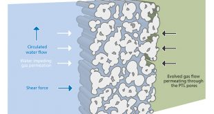 Exposing how gas transport occurs in porous transport layers and how it affects the performance of proton exchange membrane water electrolysis - Advances in Engineering