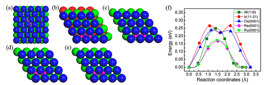 The adsorption and diffusion properties of scandium atom on the surfaces of tungsten and noble metals - Advances in Engineering