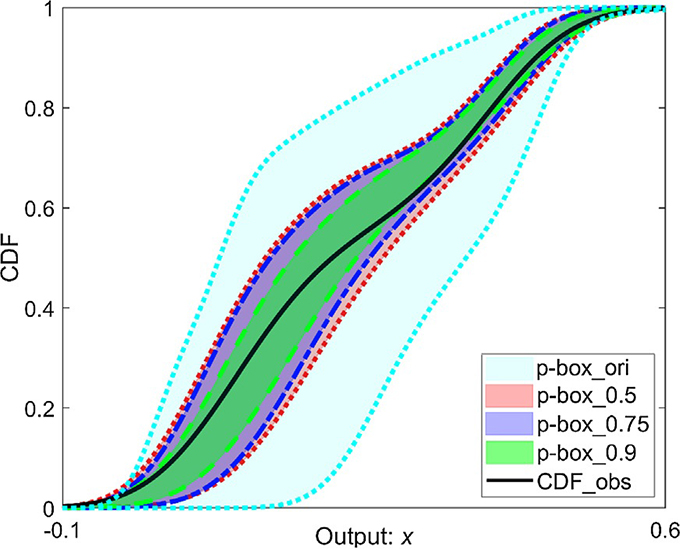The role of Bhattacharyya distance in stochastic model updating - Advances in Engineering