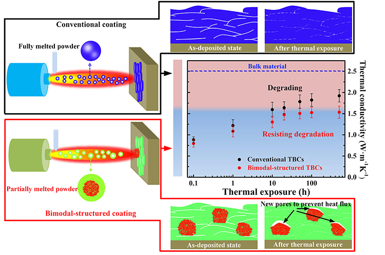 Understanding of degradation-resistant behavior of nanostructured thermal barrier coatings with bimodal structure - Advances in Engineering