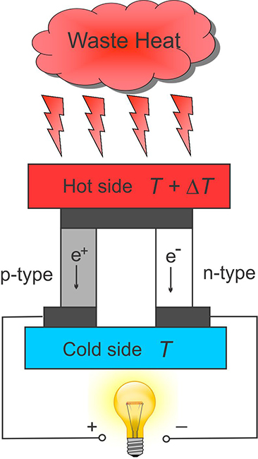Doped Tin Telluride: a Potential Material for turning Waste Heat into Electricity - Advances in Engineering