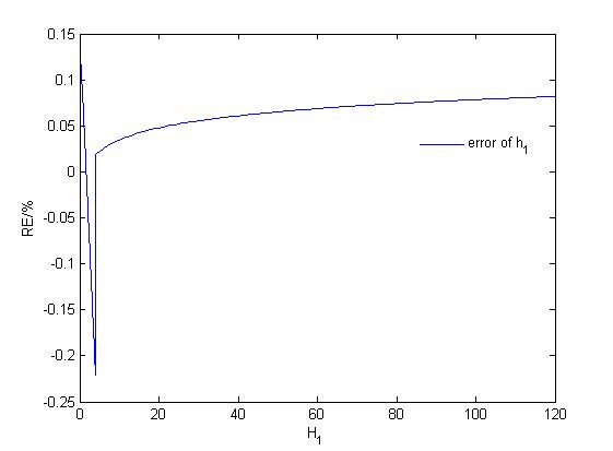 Direct calculation formulas for normal depths of four kinds of parabolic shaped channels - Advances in Engineering