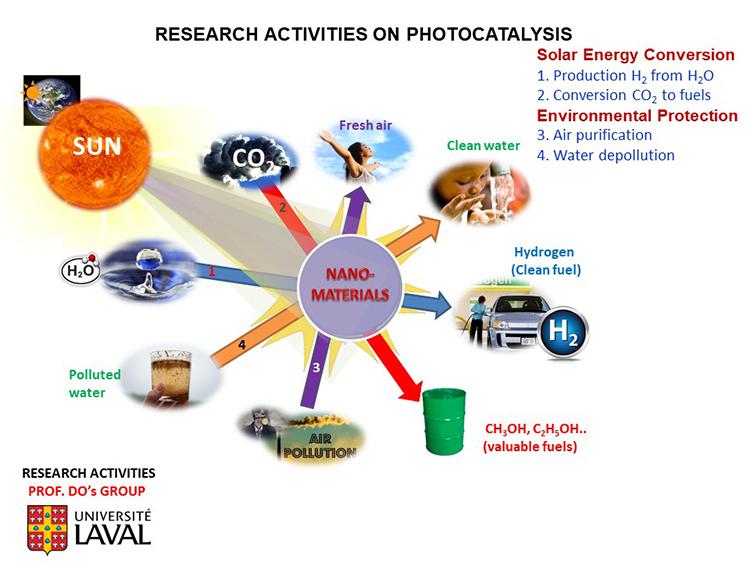High-Performance g-C3N4 Nanosheets for Solar-Driven Hydrogen Generation - Advances in Engineering