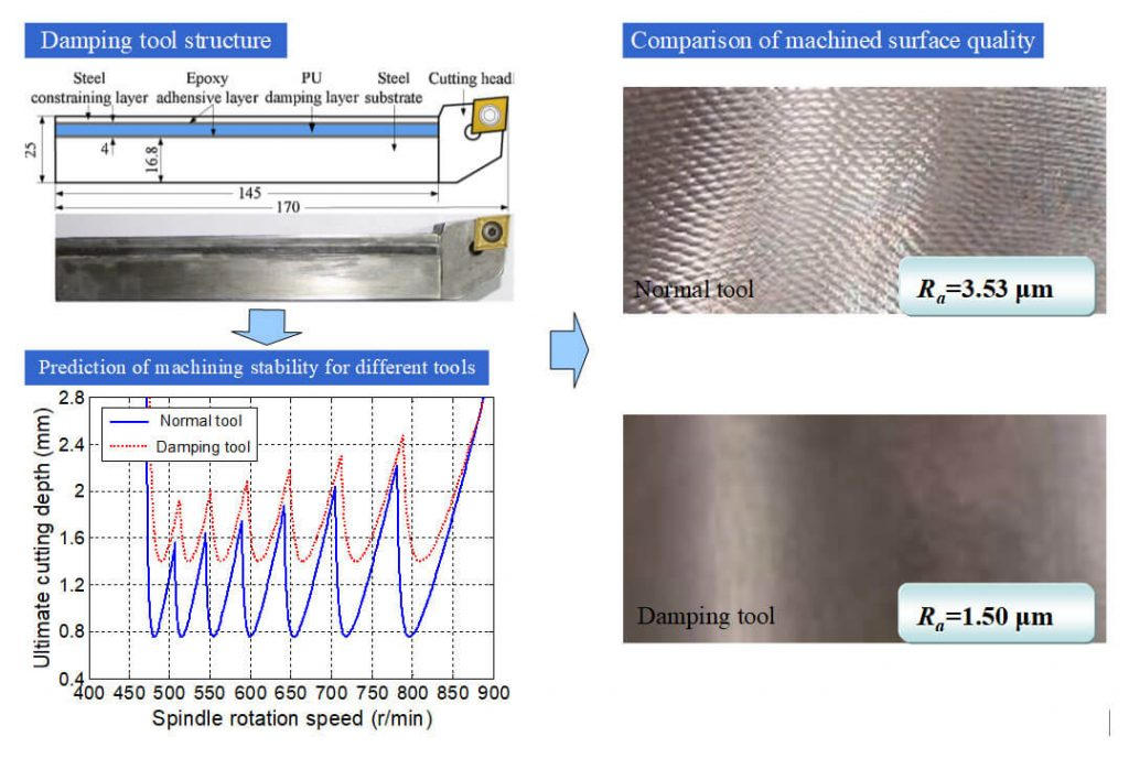 Analysis and implementation of chatter frequency dependent constrained layer damping tool holder for stability improvement in turning process - Advances in Engineering