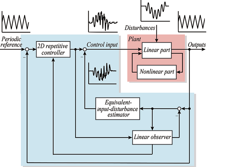 Improved EID approach to suppressing disturbances and nonlinearities in repetitive control systems - Advances in Engineering
