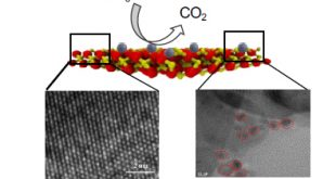 New 2D materials hematene to revolutionize DMFCs-Advances in Engineering