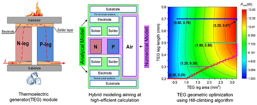 Improving the performance of thermoelectric generator via its geometric optimization - Advances in Engineering