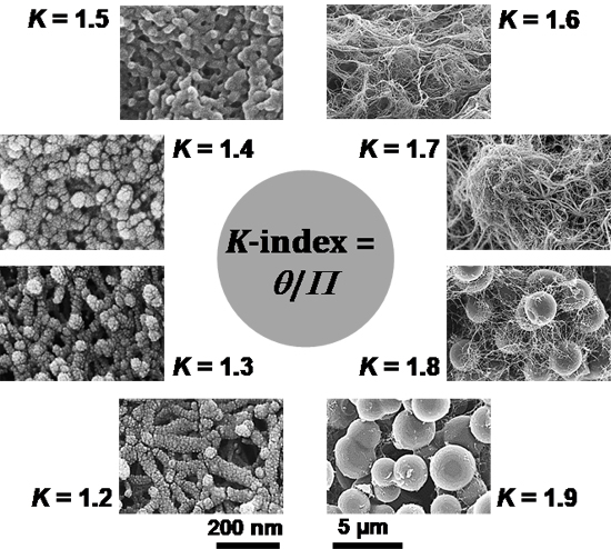 K-Index: A Descriptor, Predictor, and Correlator of Complex Nanomorphology to Other Material Properties - Advances in Engineering