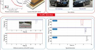 Developing highly sensitive and energy-saving sensor with quantum tunneling composites for multiple-parameter traffic detection - Advances in Engineering