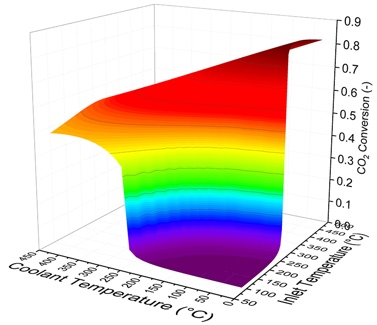 How to determine precisely the parameters for the safe operation of a Sabatier reactor? - Advances in Engineering