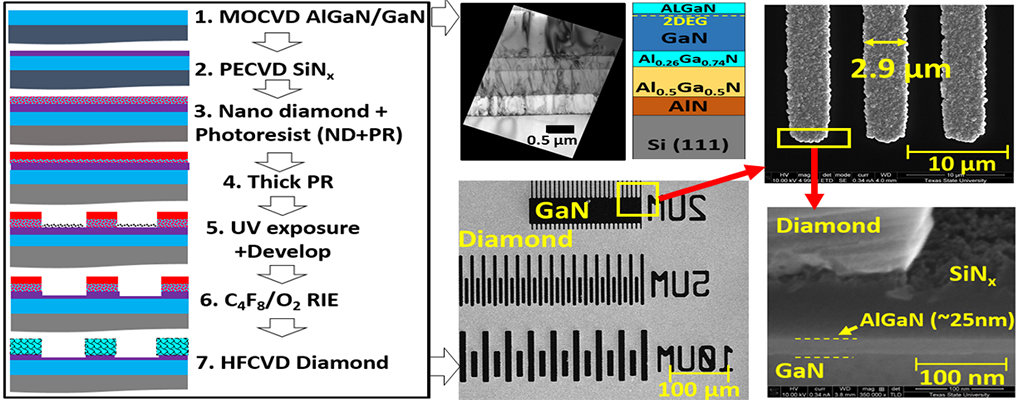 Selective Area Deposition of Hot Filament CVD Diamond on 100mm MOCVD Grown AlGaN/GaN Wafers - Advances in Engineering