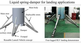 Liquid spring damper for vertical landing Reusable Launch Vehicle-Advances in Engineering