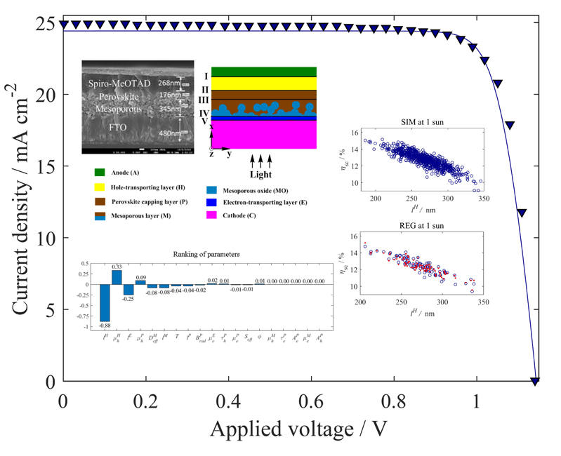 Correlating variability of modeling parameters with photovoltaic performance: Monte Carlo simulation of a meso-structured perovskite solar cell - Advances in Engineering