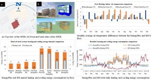 Comparison of EnergyPlus and IES to model a complex university building using three scenarios: Free-floating, Ideal air load system, and Detailed - Advances in Engineering