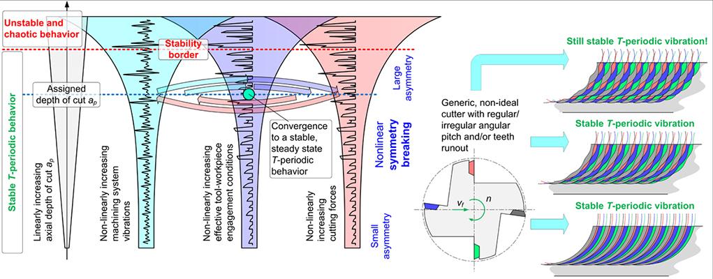 Symmetry breaking in milling dynamics - Advances in Engineering