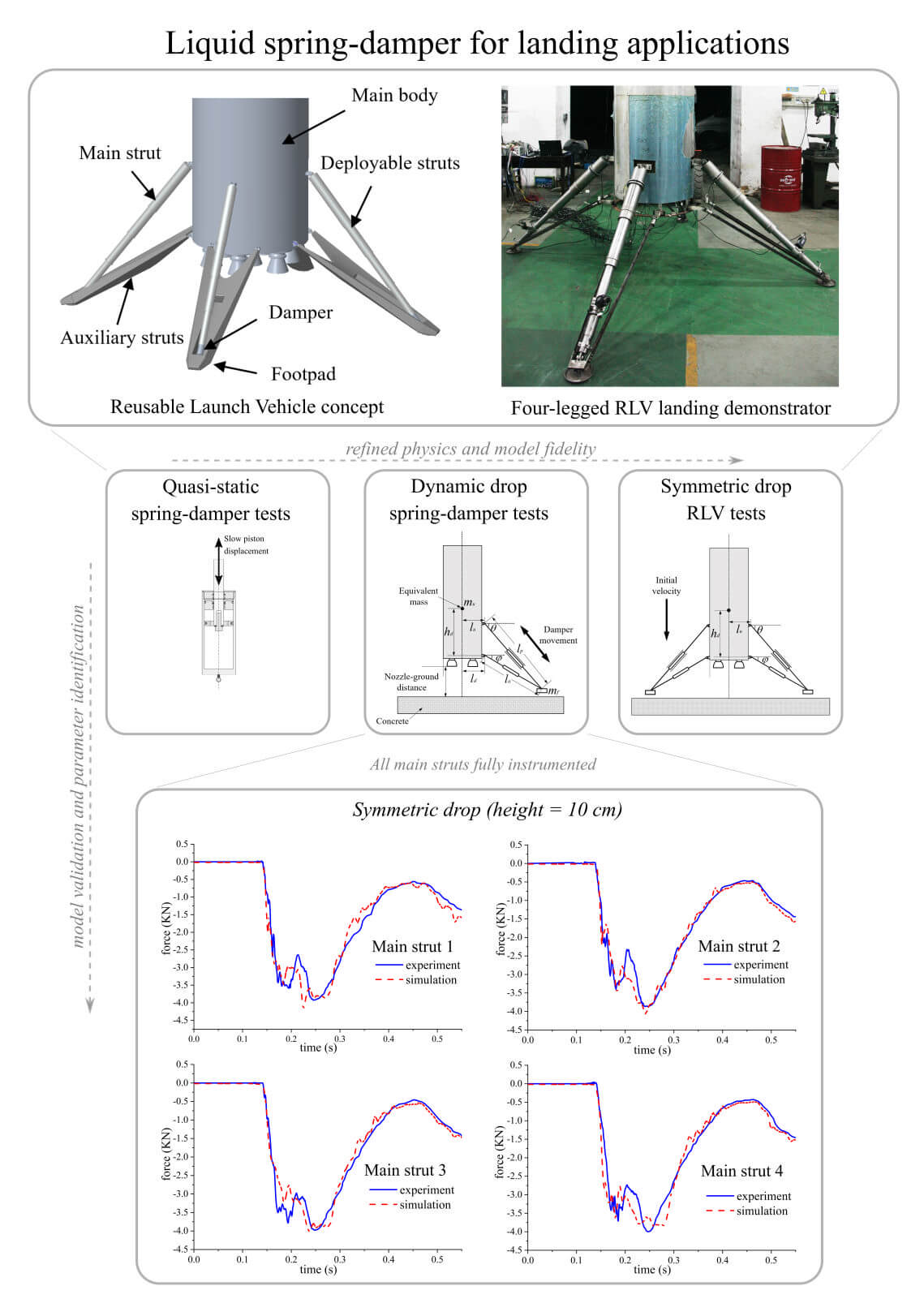 Liquid spring damper for vertical landing Reusable Launch Vehicle under impact conditions - Advances in Engineering