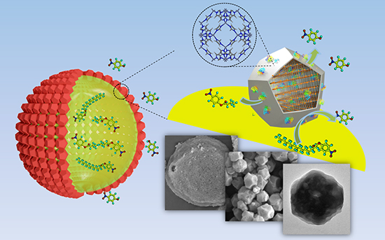 Biometric Mineralization Induced Lipase-Metal-Organic Framework Nanocomposite for Pickering Interfacial Biocatalytic System - Advances in Engineering