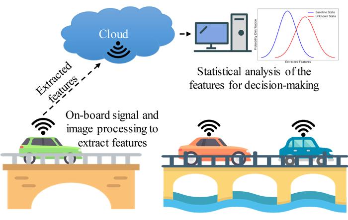 Advances in Engineering_Using smartphones for bridge health monitoring in smart cities-