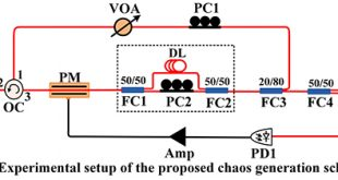 Wideband complex-enhanced chaos generation using semiconductor laser subject to delay-interfered self-phase-modulate feedback - Advances in Engineering