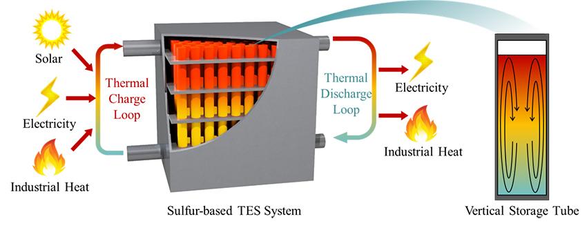 SulfurTES: Next-generation thermal energy storage - Advances in Engineering