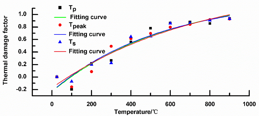 Mechanical property and thermal damage factor of limestone at high temperature - Advances in Engineering