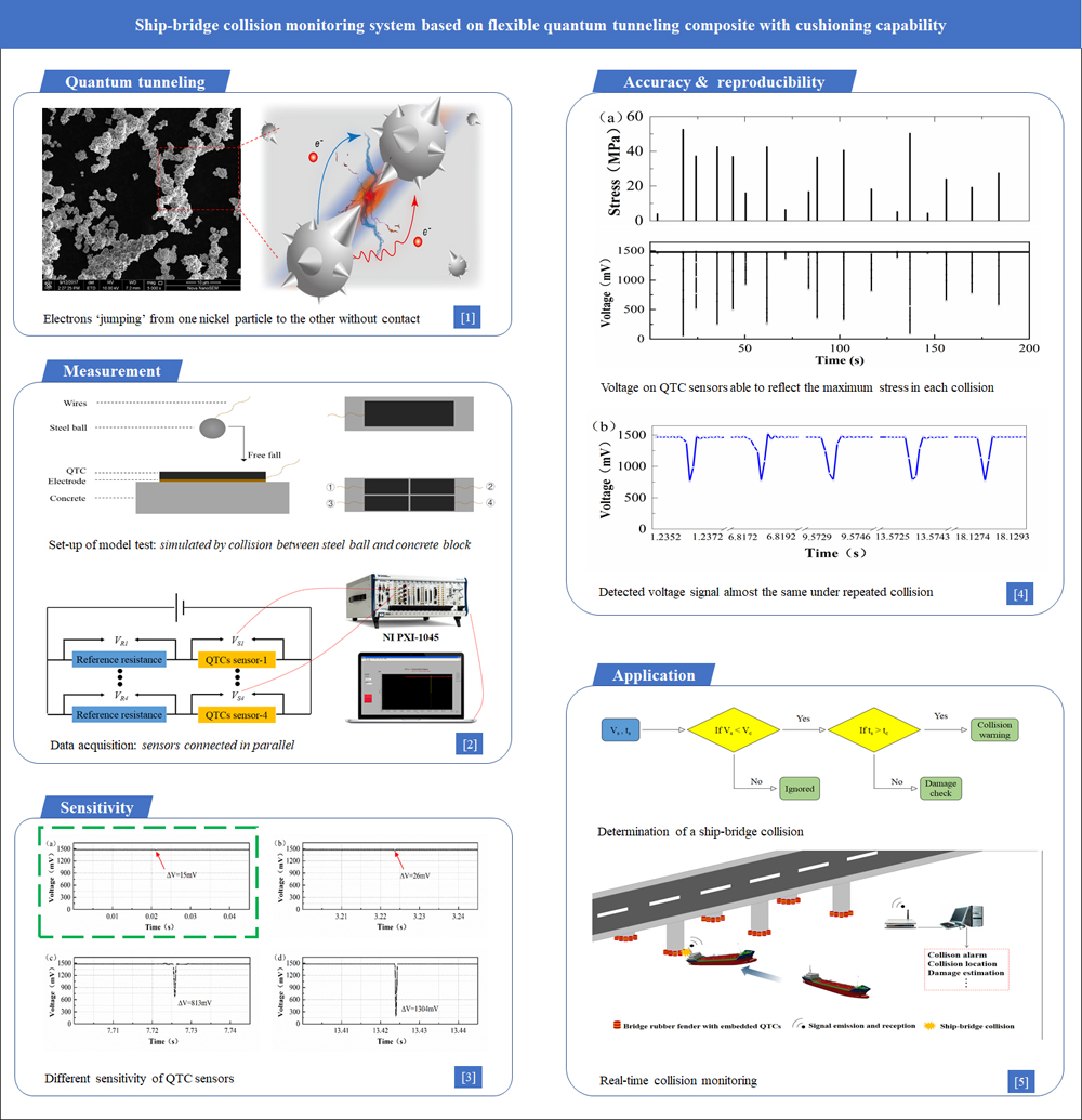 Ship-bridge collision monitoring system based on flexible quantum tunneling composite with cushioning capability - Advances in Engineering