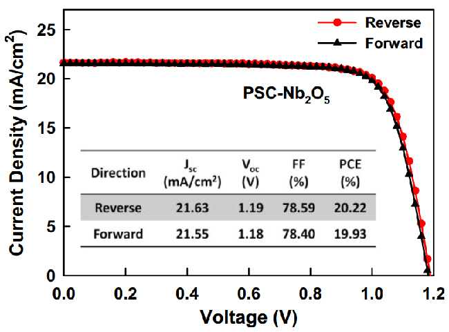 Solution Processed Nb2O5 Electrodes for High Efficient Ultraviolet Light Stable Planar Perovskite Solar Cells - Advances in Engineering