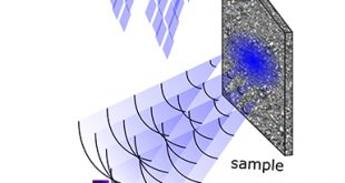 Wavefront correction for optical coherence tomography in opaque media - Advances in Engineering