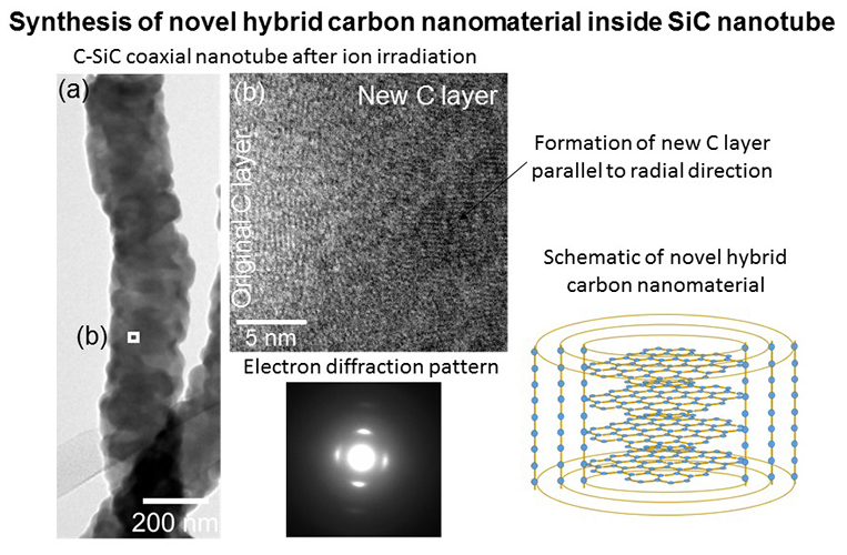 Synthesis of novel hybrid carbon nanomaterials inside silicon carbide nanotubes by ion irradiation - Advances in Engineering