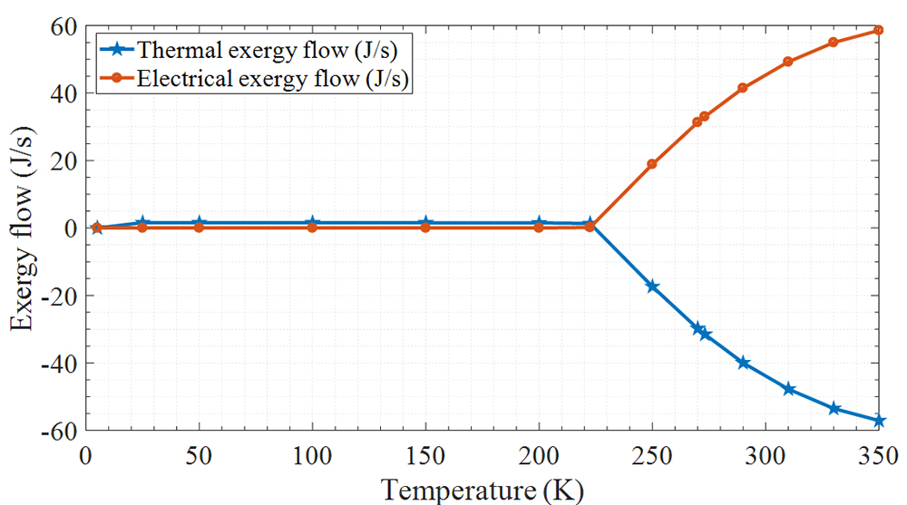 Numerical integration of solar, electrical and thermal exergies of photovoltaic module: a novel thermophotovoltaic module - Advances in Engineering