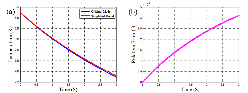 A simplified method for calculating the heat rejection from a rectangle droplet sheet - Advances in Engineering