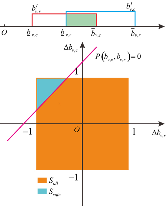 A novel reliability-based topology optimization framework for the concurrent design of solid and truss-like material structures with unknown-but-bounded uncertainties - Advances in Engineering